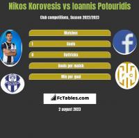 Nikos Korovesis vs Ioannis Potouridis h2h player stats