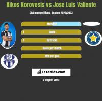Nikos Korovesis vs Jose Luis Valiente h2h player stats