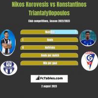 Nikos Korovesis vs Konstantinos Triantafyllopoulos h2h player stats