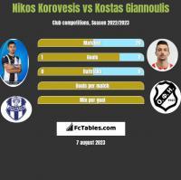 Nikos Korovesis vs Kostas Giannoulis h2h player stats