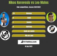 Nikos Korovesis vs Leo Matos h2h player stats