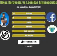 Nikos Korovesis vs Leonidas Argyropoulos h2h player stats