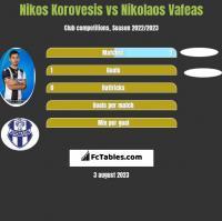 Nikos Korovesis vs Nikolaos Vafeas h2h player stats