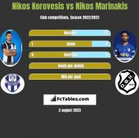 Nikos Korovesis vs Nikos Marinakis h2h player stats