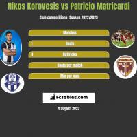 Nikos Korovesis vs Patricio Matricardi h2h player stats