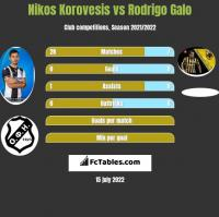 Nikos Korovesis vs Rodrigo Galo h2h player stats
