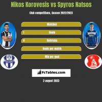 Nikos Korovesis vs Spyros Natsos h2h player stats