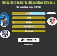 Nikos Korovesis vs Alexandros Katranis h2h player stats