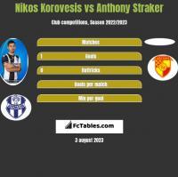 Nikos Korovesis vs Anthony Straker h2h player stats