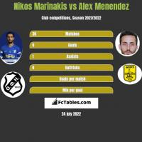 Nikos Marinakis vs Alex Menendez h2h player stats