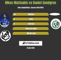 Nikos Marinakis vs Daniel Sundgren h2h player stats