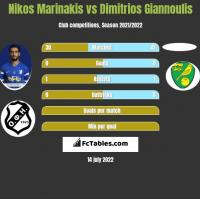 Nikos Marinakis vs Dimitrios Giannoulis h2h player stats
