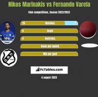 Nikos Marinakis vs Fernando Varela h2h player stats