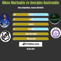 Nikos Marinakis vs Georgios Koutroubis h2h player stats