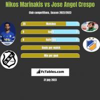 Nikos Marinakis vs Jose Angel Crespo h2h player stats