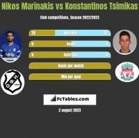 Nikos Marinakis vs Konstantinos Tsimikas h2h player stats
