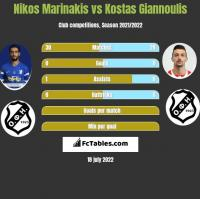 Nikos Marinakis vs Kostas Giannoulis h2h player stats