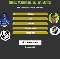 Nikos Marinakis vs Leo Matos h2h player stats