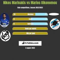 Nikos Marinakis vs Marios Oikonomou h2h player stats