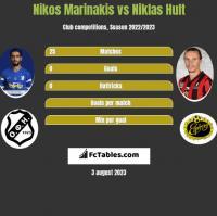 Nikos Marinakis vs Niklas Hult h2h player stats