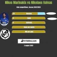 Nikos Marinakis vs Nikolaos Vafeas h2h player stats
