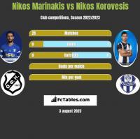 Nikos Marinakis vs Nikos Korovesis h2h player stats