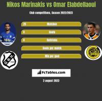Nikos Marinakis vs Omar Elabdellaoui h2h player stats