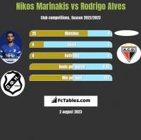 Nikos Marinakis vs Rodrigo Alves h2h player stats