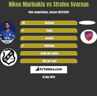 Nikos Marinakis vs Stratos Svarnas h2h player stats
