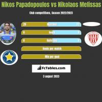 Nikos Papadopoulos vs Nikolaos Melissas h2h player stats