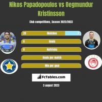Nikos Papadopoulos vs Oegmundur Kristinsson h2h player stats