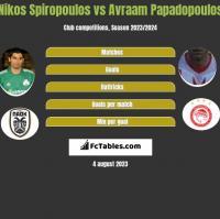 Nikos Spiropoulos vs Avraam Papadopoulos h2h player stats