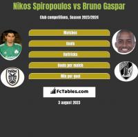 Nikos Spiropoulos vs Bruno Gaspar h2h player stats