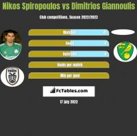 Nikos Spiropoulos vs Dimitrios Giannoulis h2h player stats