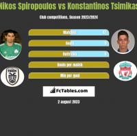 Nikos Spiropoulos vs Konstantinos Tsimikas h2h player stats