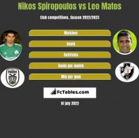 Nikos Spiropoulos vs Leo Matos h2h player stats