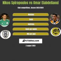 Nikos Spiropoulos vs Omar Elabdellaoui h2h player stats