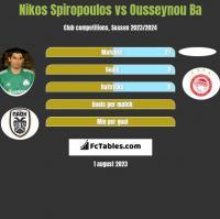 Nikos Spiropoulos vs Ousseynou Ba h2h player stats
