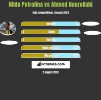 Nildo Petrolina vs Ahmed Nourollahi h2h player stats