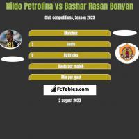 Nildo Petrolina vs Bashar Rasan Bonyan h2h player stats