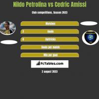 Nildo Petrolina vs Cedric Amissi h2h player stats