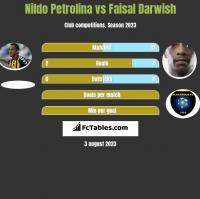 Nildo Petrolina vs Faisal Darwish h2h player stats