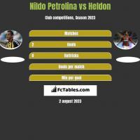 Nildo Petrolina vs Heldon h2h player stats