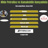Nildo Petrolina vs Kamaleddin Kamyabinia h2h player stats