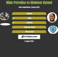 Nildo Petrolina vs Khaleem Hyland h2h player stats