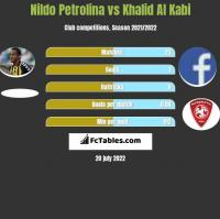Nildo Petrolina vs Khalid Al Kabi h2h player stats