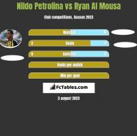 Nildo Petrolina vs Ryan Al Mousa h2h player stats