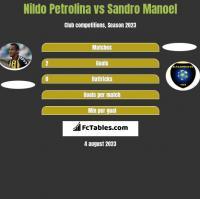 Nildo Petrolina vs Sandro Manoel h2h player stats