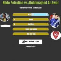 Nildo Petrolina vs Abdulmajeed Al-Swat h2h player stats