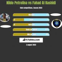 Nildo Petrolina vs Fahad Al Rashidi h2h player stats